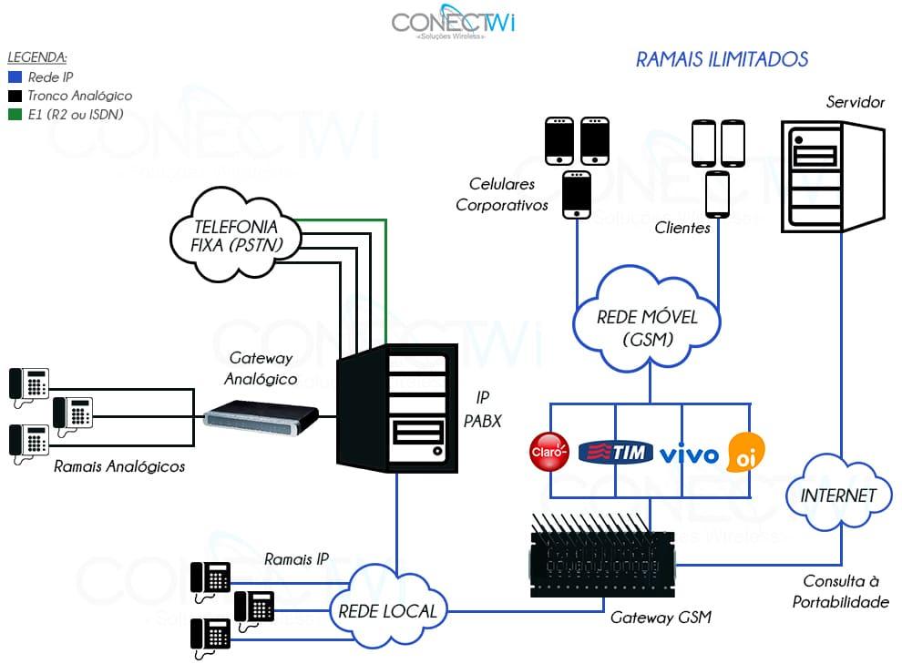Conect Service
